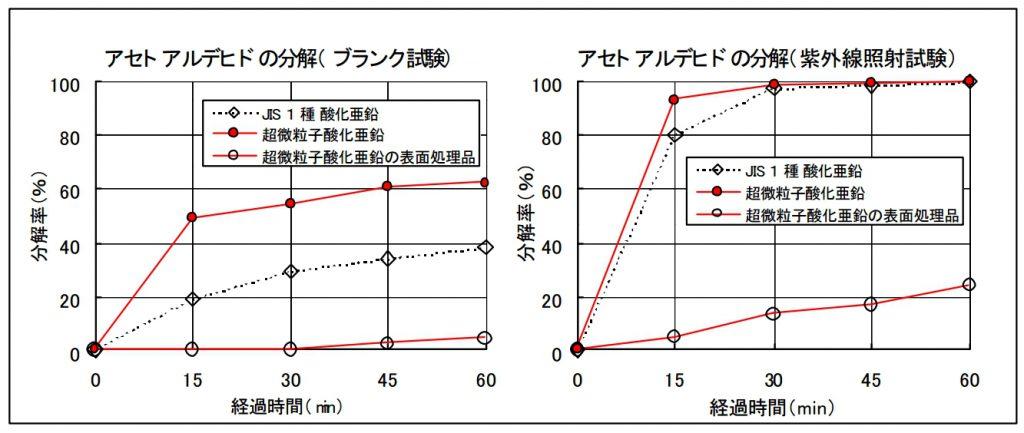 酸化亜鉛光触媒活性